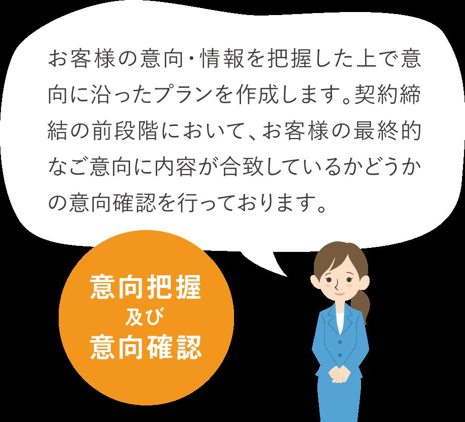 お客様の意向・情報を把握した上で意向に沿ったプランを作成します。契約締結の前段階において、お客様の最終的なご意向に内容が合致しているかどうかの意向確認を行っております。