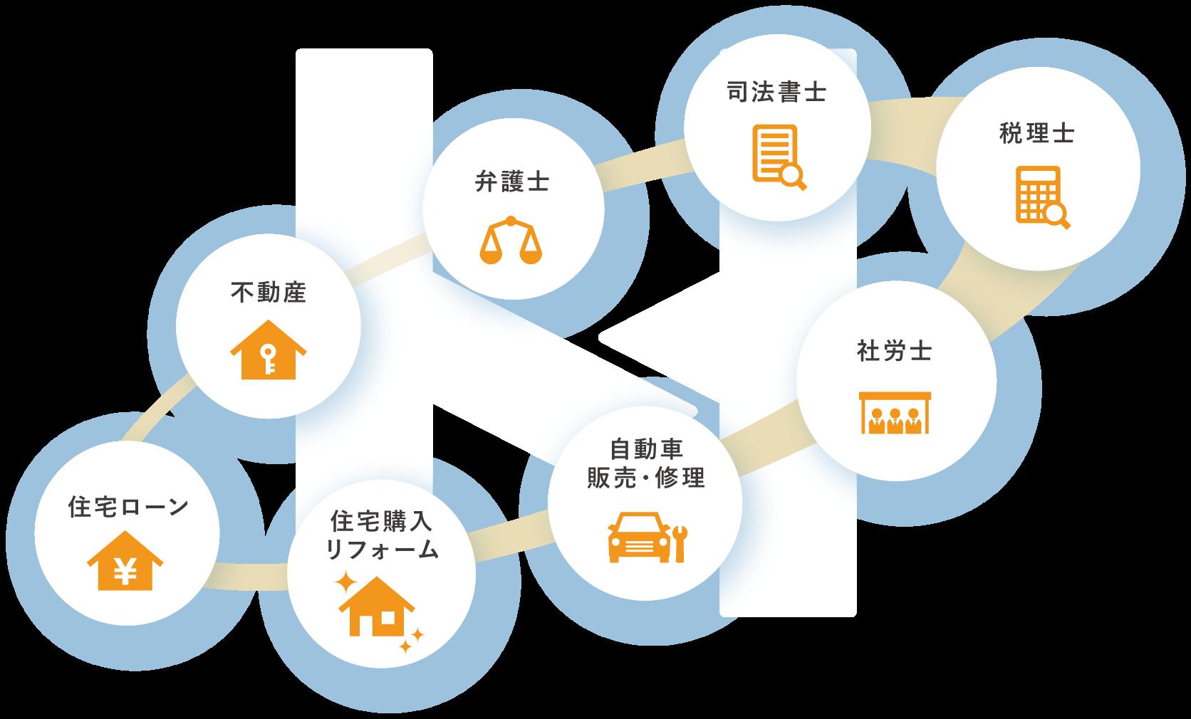 ネットワークの図