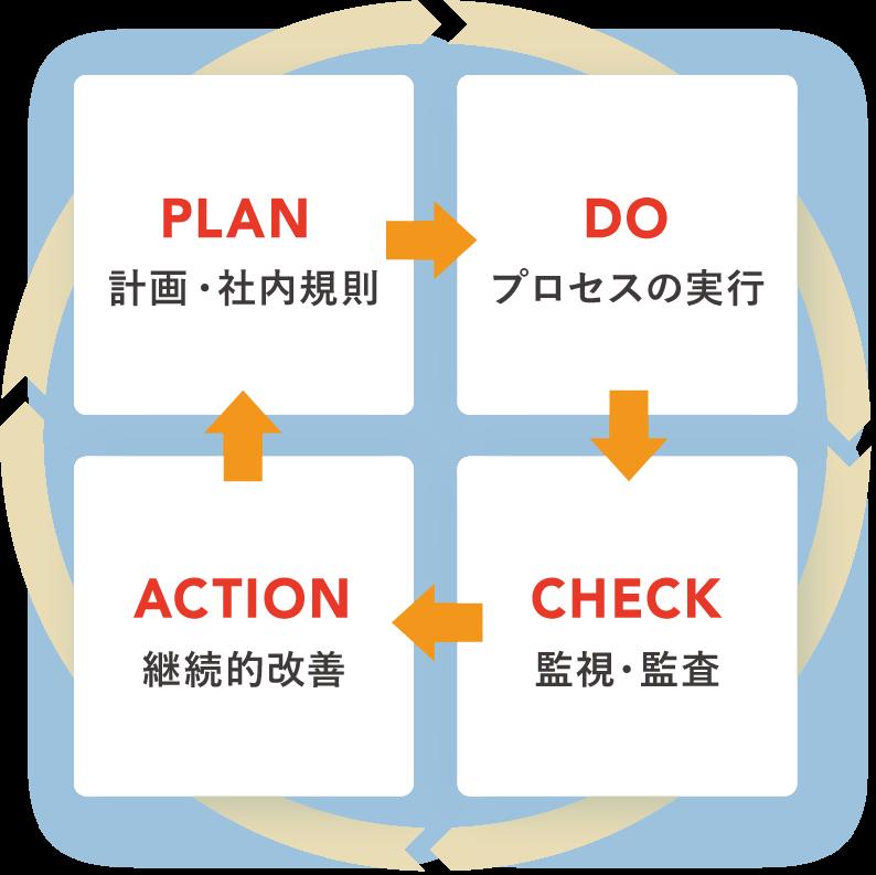 PLAN, DO, CHECK, ACTIONの図